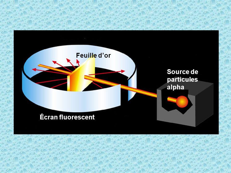 Écran fluorescent Source de particules alpha Feuille dor