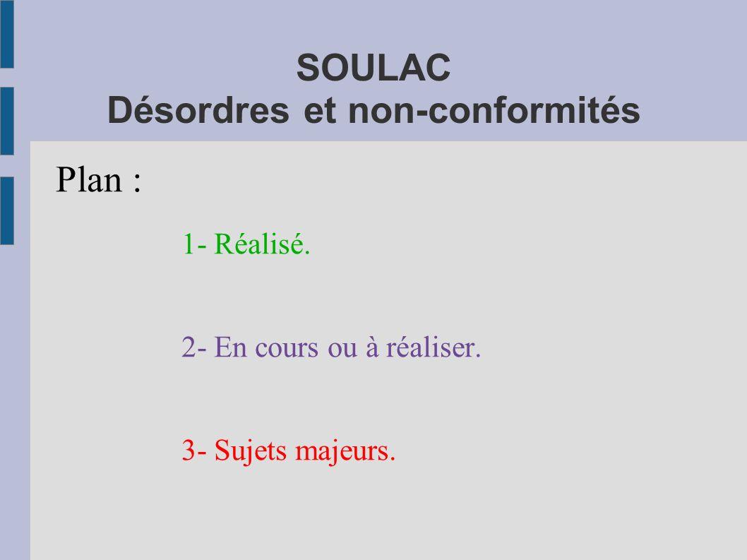 SOULAC Désordres et non-conformités Plan : 1- Réalisé. 2- En cours ou à réaliser. 3- Sujets majeurs.