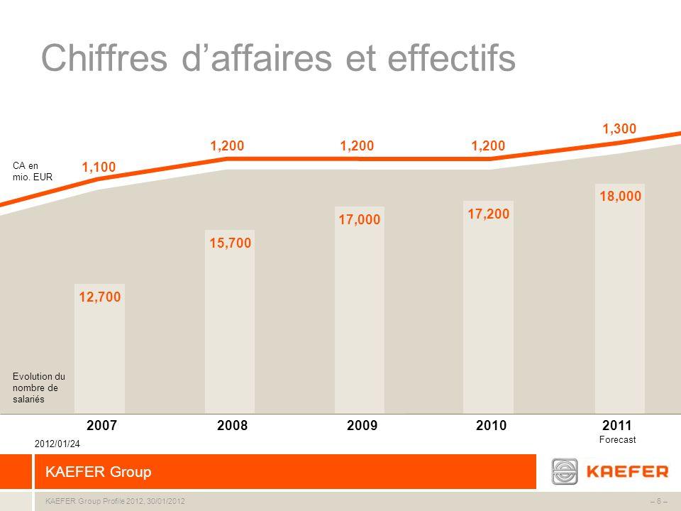 KAEFER Group – 6 –KAEFER Group Profile 2012, 30/01/2012 CA en mio. EUR Chiffres daffaires et effectifs 12,700 15,700 17,000 17,200 2007200820092010 20