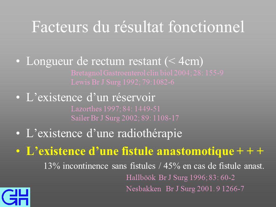 Facteurs du résultat fonctionnel Longueur de rectum restant (< 4cm) Bretagnol Gastroenterol clin biol 2004; 28: 155-9 Lewis Br J Surg 1992; 79:1082-6 Lexistence dun réservoir Lazorthes 1997; 84: 1449-51 Sailer Br J Surg 2002; 89: 1108-17 Lexistence dune radiothérapie Lexistence dune fistule anastomotique + + + 13% incontinence sans fistules / 45% en cas de fistule anast.