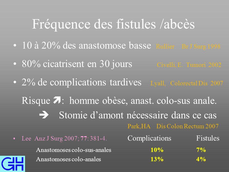 Fréquence des fistules /abcès 10 à 20% des anastomose basse Rullier Br J Surg 1998 80% cicatrisent en 30 jours Civelli, E.