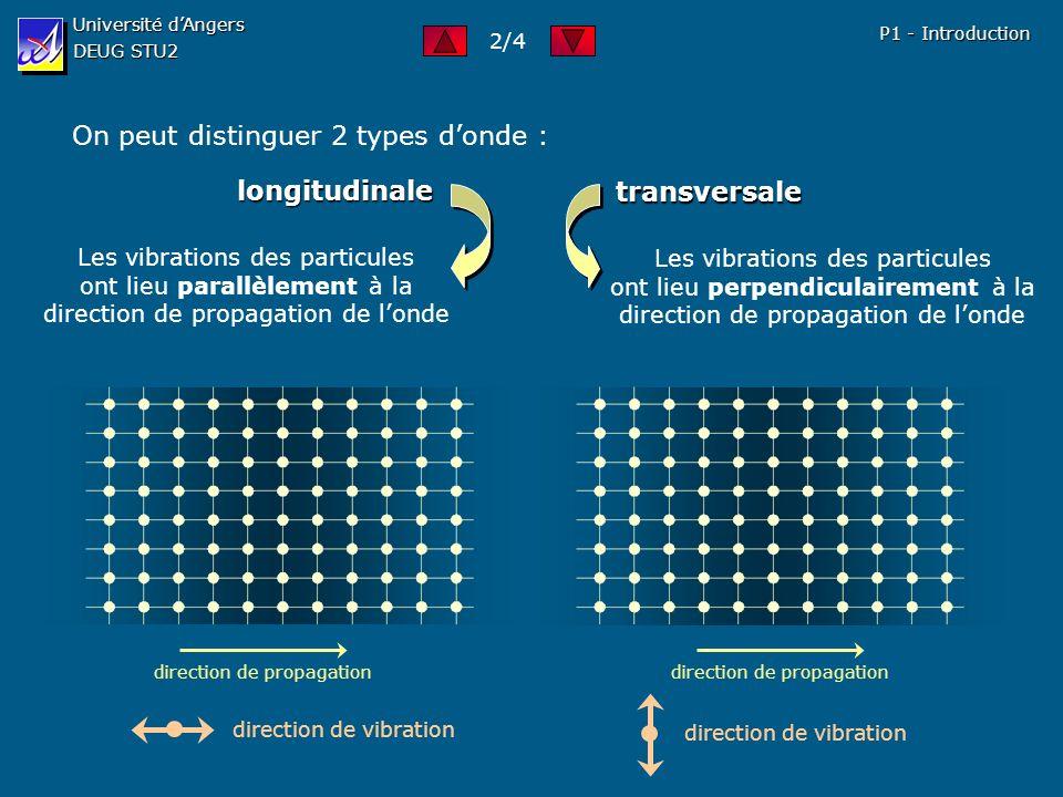 Université dAngers DEUG STU2 P1 - Introduction Formulation mathématique : Supposons que chaque particule vibre sinusoïdalement : déplacement par rapport à la position déquilibre amplitude de déplacement pulsation : 3/4