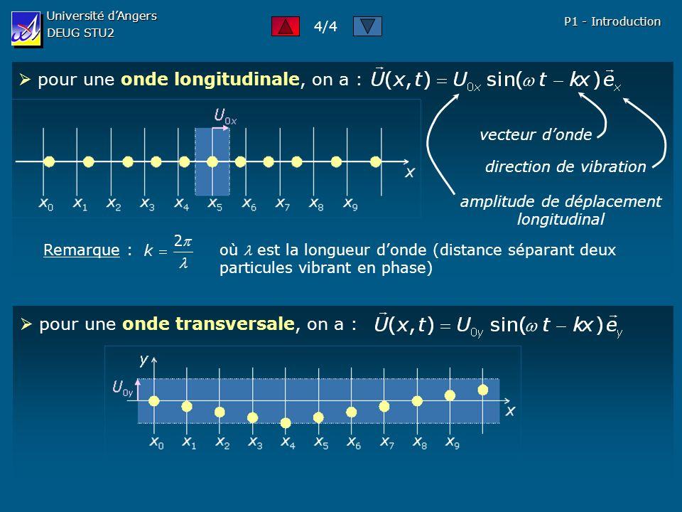 pour une onde transversale, on a : Université dAngers DEUG STU2 P1 - Introduction pour une onde longitudinale, on a : amplitude de déplacement longitudinal direction de vibration vecteur donde Remarque : où est la longueur donde (distance séparant deux particules vibrant en phase) 4/4