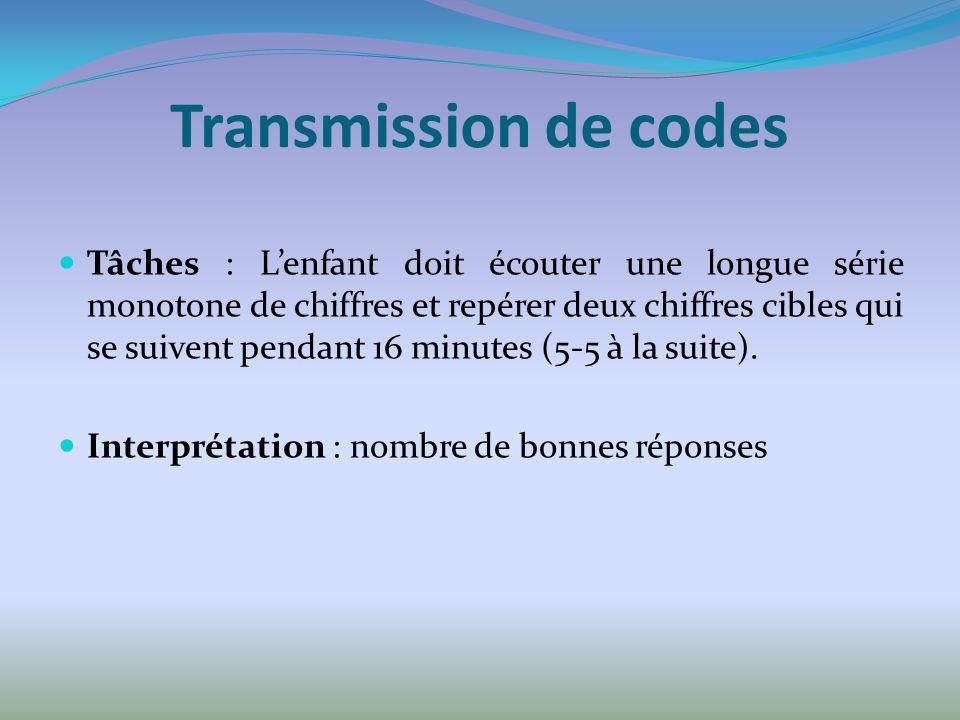 Transmission de codes Tâches : Lenfant doit écouter une longue série monotone de chiffres et repérer deux chiffres cibles qui se suivent pendant 16 minutes (5-5 à la suite).