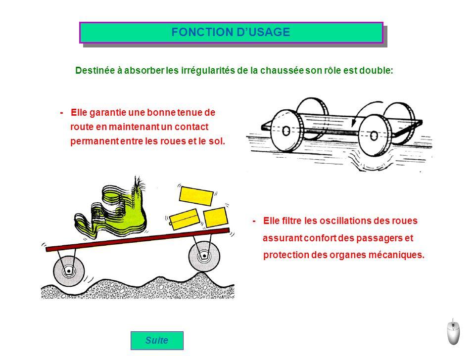 FONCTION DUSAGE Destinée à absorber les irrégularités de la chaussée son rôle est double: - Elle garantie une bonne tenue de - Elle filtre les oscillations des roues Suite route en maintenant un contact permanent entre les roues et le sol.