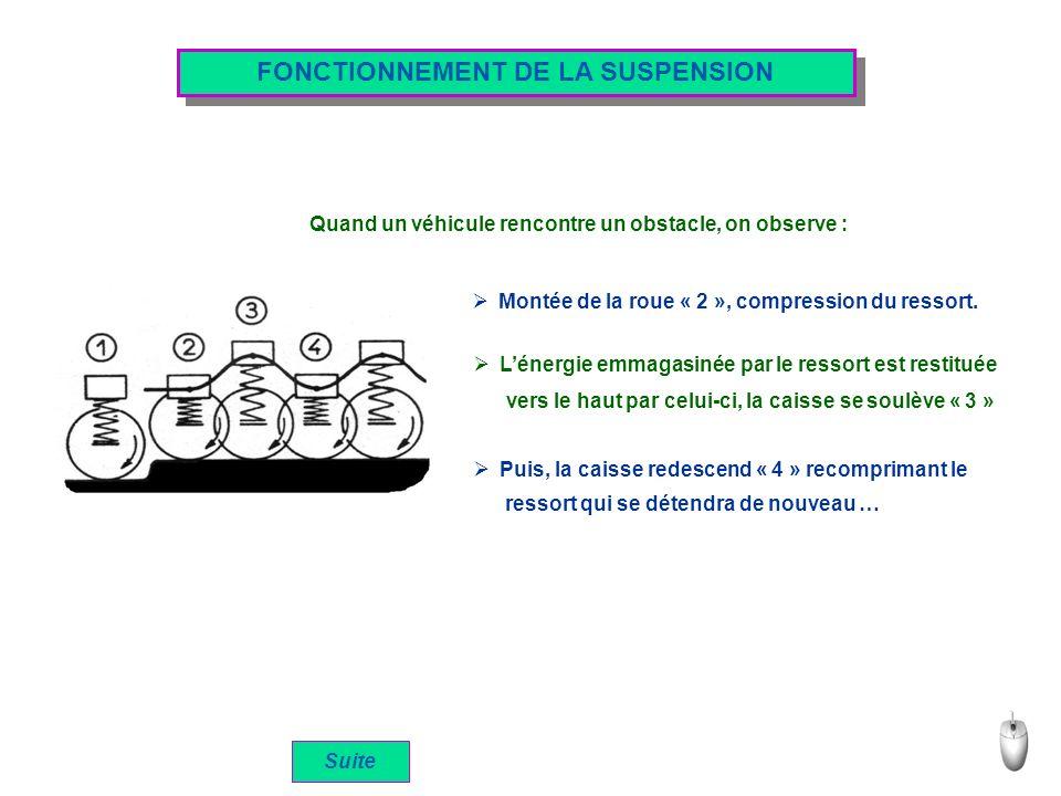 FONCTIONNEMENT DE LA SUSPENSION Suite Quand un véhicule rencontre un obstacle, on observe : Montée de la roue « 2 », compression du ressort.
