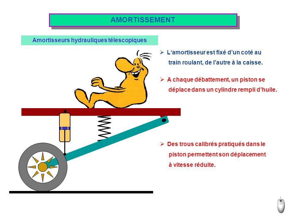 AMORTISSEMENT Amortisseurs hydrauliques télescopiques Lamortisseur est fixé dun coté au train roulant, de lautre à la caisse. A chaque débattement, un