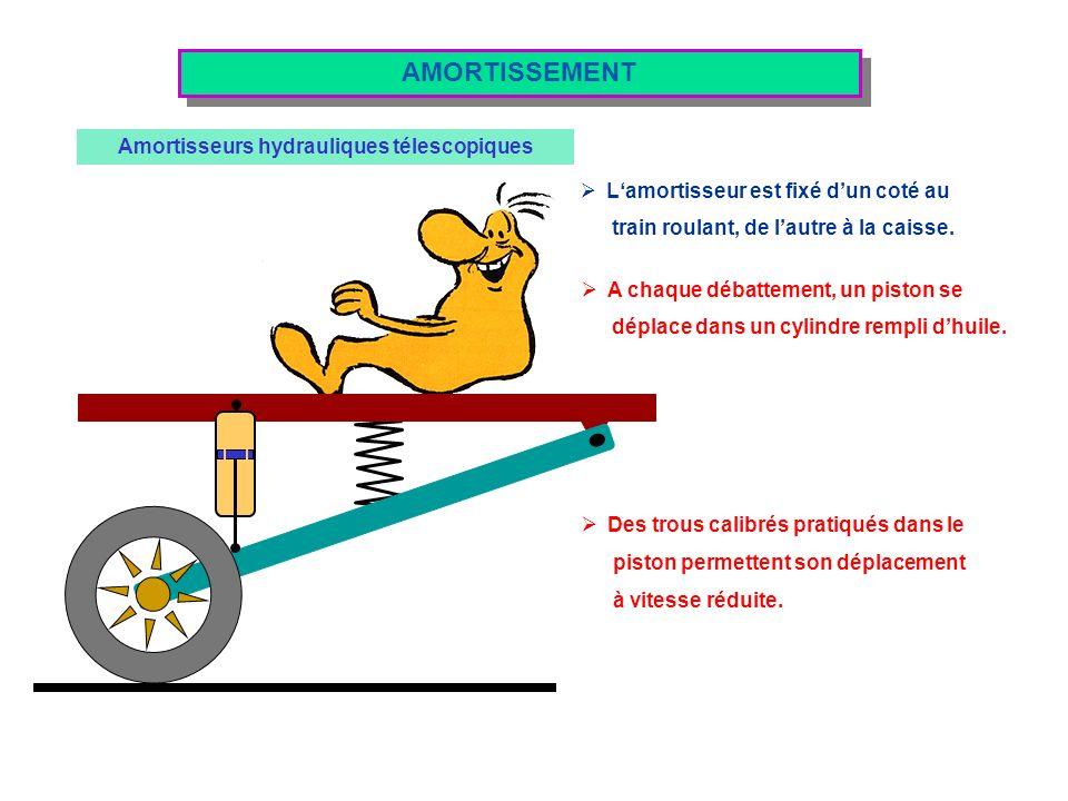 Amortisseurs hydrauliques télescopiques AMORTISSEMENT Lamortisseur est fixé dun coté au train roulant, de lautre à la caisse. A chaque débattement, un