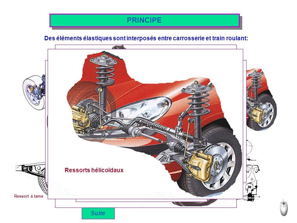 Ressorts hélicoïdaux Barres de torsion PRINCIPE Des éléments élastiques sont interposés entre carrosserie et train roulant: Masse de gaz Sphères CITROEN Ressort à lame Suite Masse de gaz Sphères CITROEN Ressort à lame Barres de torsion Ressorts hélicoïdaux