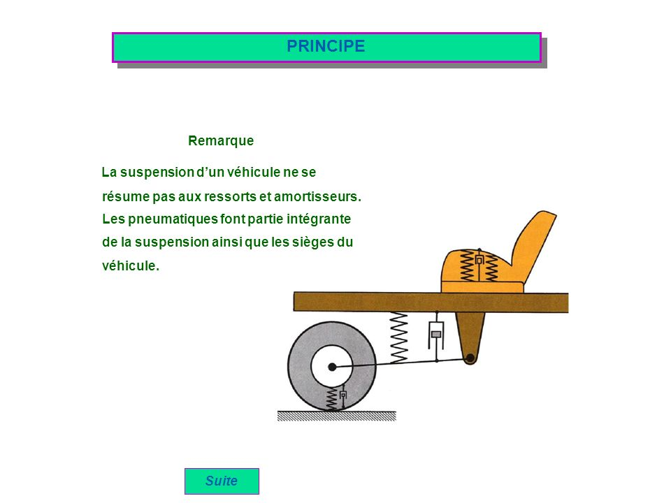 COMPORTEMENT DYNAMIQUE DUN VEHICULE Définition des différents mouvement de caisse RoulisLacet Tangage ou galop Cabrage PompagePlongé Oscillation de la caisse autour de laxe longitudinal « O-X » Oscillation de la caisse autour de laxe transversal « O-Y » Déplacement de la caisse suivant laxe vertical « O-Z » Rotation de la caisse autour de laxe vertical « O-Z » Au démarrage, linertie provoque un basculement suivant laxe « O-Y » qui déleste lessieu avant et surcharge lessieu arrière Au freinage, lénergie cinétique provoque un basculement suivant laxe « O-Y » qui surcharge lessieu avant et déleste lessieu arrière Suite En roulage la carrosserie dun véhicule oscille autour de trois axes fondamentaux: O – X : axe de roulis O – Y : axe de tangage O – Z : axe de lacet RoulisLacetTangage