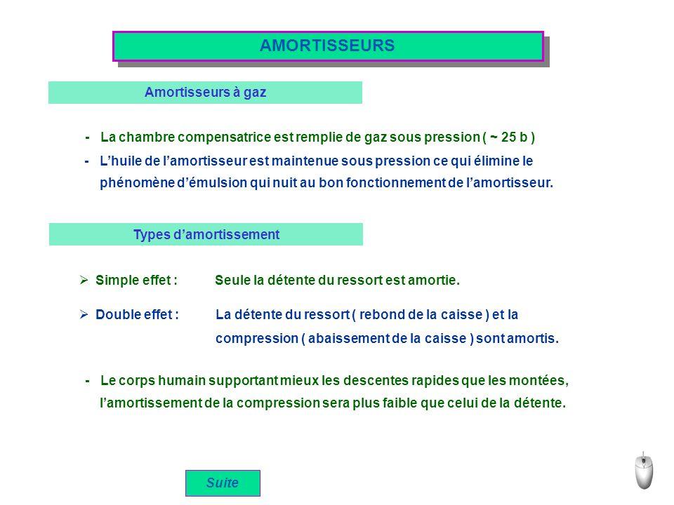 AMORTISSEURS Amortisseurs à gaz - La chambre compensatrice est remplie de gaz sous pression ( ~ 25 b ) - Lhuile de lamortisseur est maintenue sous pre