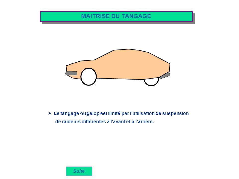 MAITRISE DU TANGAGE Le tangage ou galop est limité par lutilisation de suspension Suite de raideurs différentes à lavant et à larrière.