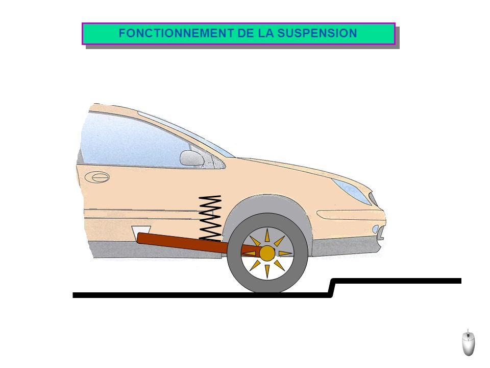 MAITRISE DU ROULIS Pour limiter le roulis, les bras de suspension dun Fin même essieu sont reliés par une barre de torsion, de faible raideur, appelée: barre antiroulis.