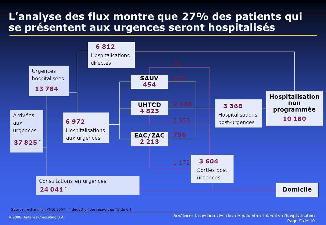 Améliorer la gestion des flux de patients et des lits dhospitalisation Page 5 de 10 © 2008, Antares Consulting,S.A. Arrivées aux urgences Lanalyse des
