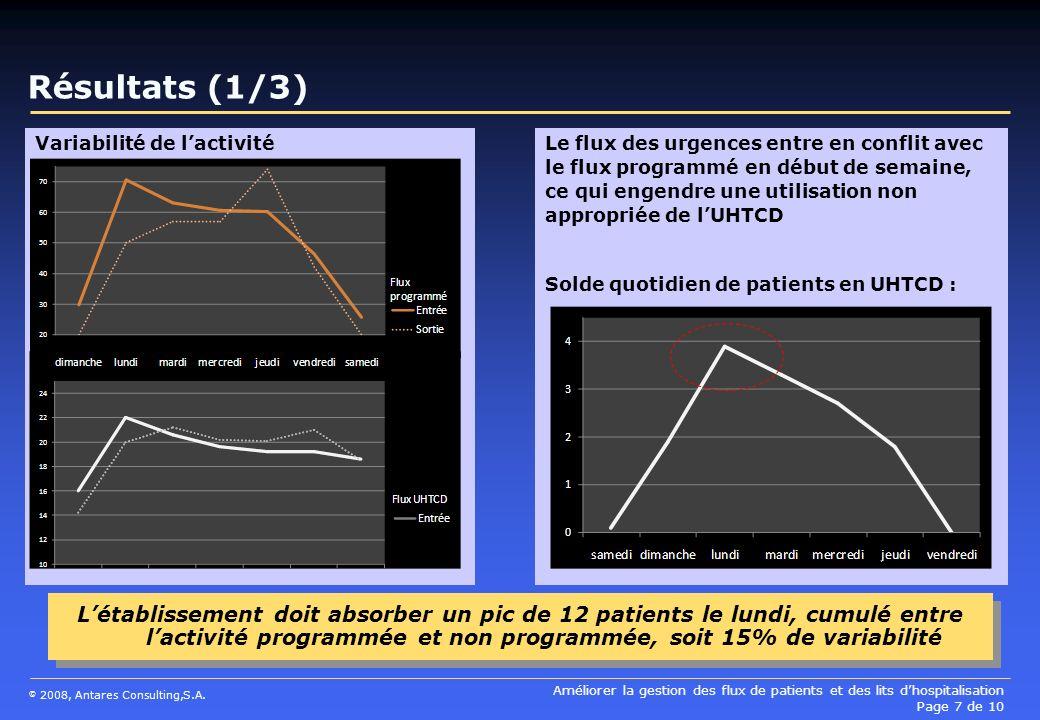 Améliorer la gestion des flux de patients et des lits dhospitalisation Page 7 de 10 © 2008, Antares Consulting,S.A. Variabilité de lactivité Résultats