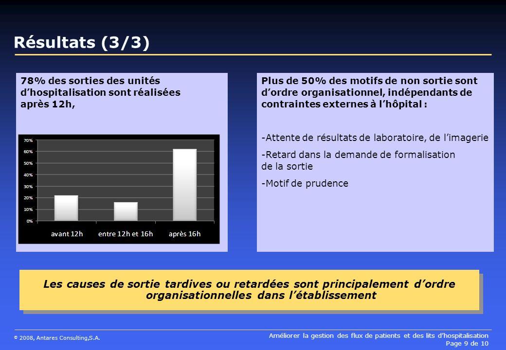 Améliorer la gestion des flux de patients et des lits dhospitalisation Page 9 de 10 © 2008, Antares Consulting,S.A. Plus de 50% des motifs de non sort