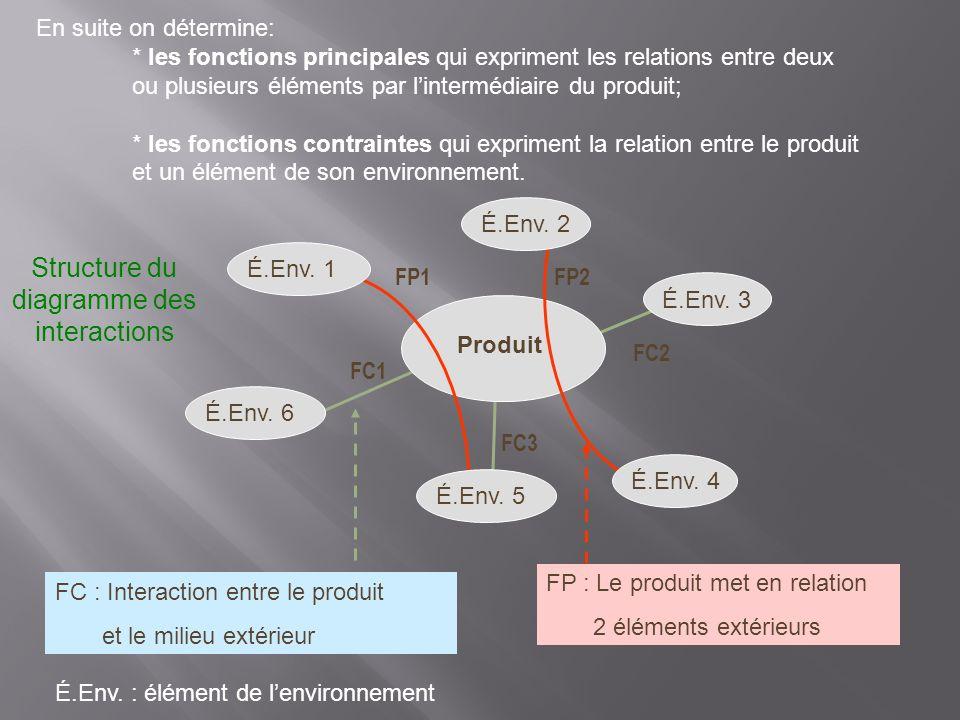 Produit É.Env. 1É.Env. 2É.Env. 6É.Env. 5É.Env. 3É.Env. 4 FP1FP2 FC1 FC2 FC3 Structure du diagramme des interactions FC : Interaction entre le produit