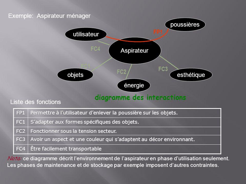 Exemple: Aspirateur ménager Aspirateur utilisateur objetsesthétique énergie poussières FP1 FC1 FC2 diagramme des interactions FC3 FP1 Permettre à luti