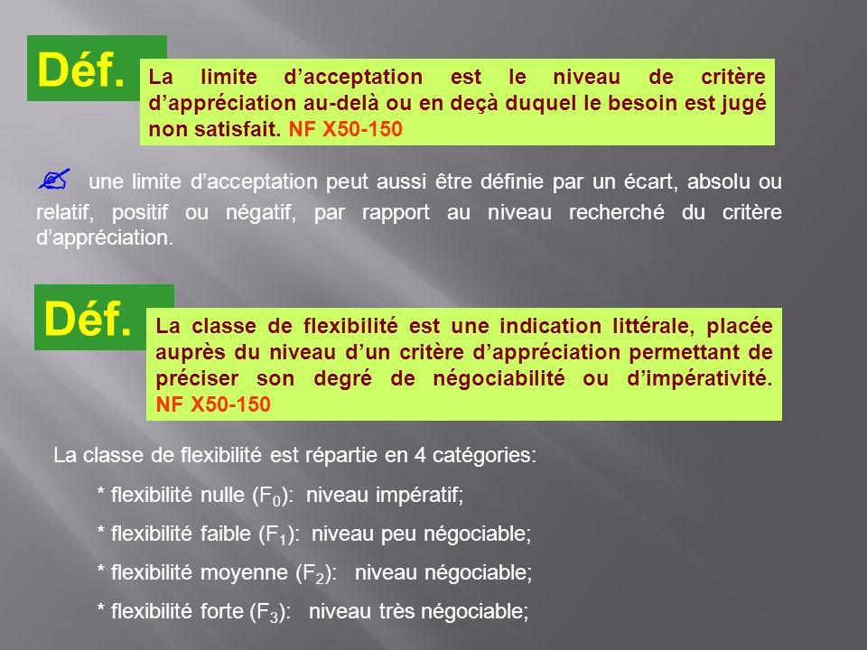 Déf. La limite dacceptation est le niveau de critère dappréciation au-delà ou en deçà duquel le besoin est jugé non satisfait. NF X50-150 une limite d