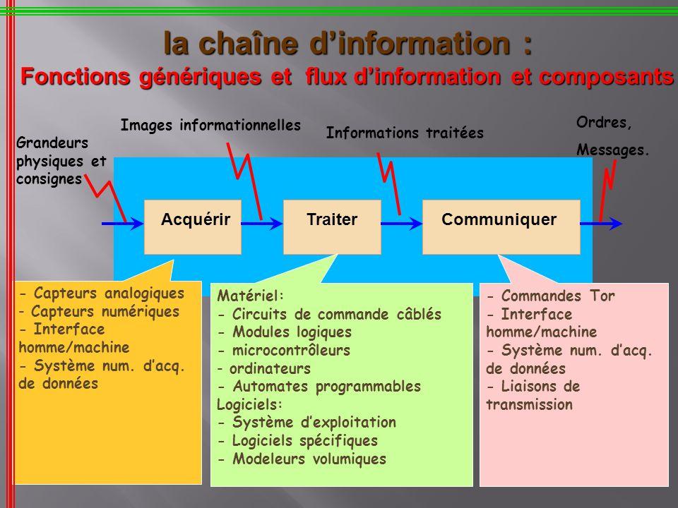 AcquérirTraiterCommuniquer la chaîne dinformation : Fonctions génériques et flux dinformation et composants - Capteurs analogiques - Capteurs numériqu