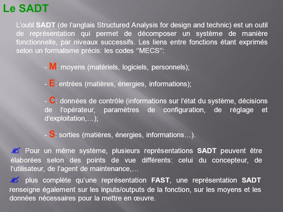 Loutil SADT (de langlais Structured Analysis for design and technic) est un outil de représentation qui permet de décomposer un système de manière fon
