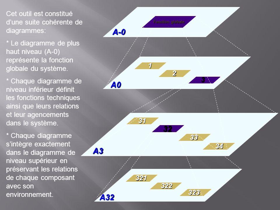 Fonction globale A-0 A0 A3 A32 3 32 2 1 31 33 34 323 322 321 Cet outil est constitué dune suite cohérente de diagrammes: * Le diagramme de plus haut n