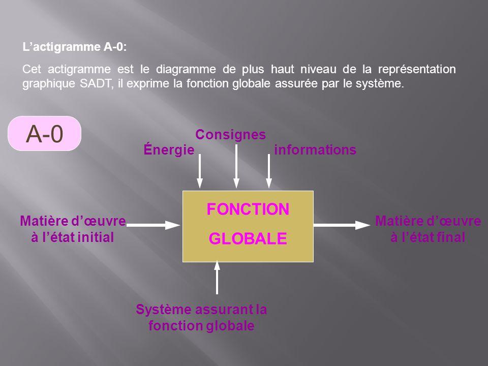 Lactigramme A-0: Cet actigramme est le diagramme de plus haut niveau de la représentation graphique SADT, il exprime la fonction globale assurée par l