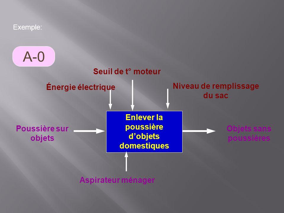 Exemple: Enlever la poussière dobjets domestiques Objets sans poussières Poussière sur objets Aspirateur ménager Énergie électrique Seuil de t° moteur