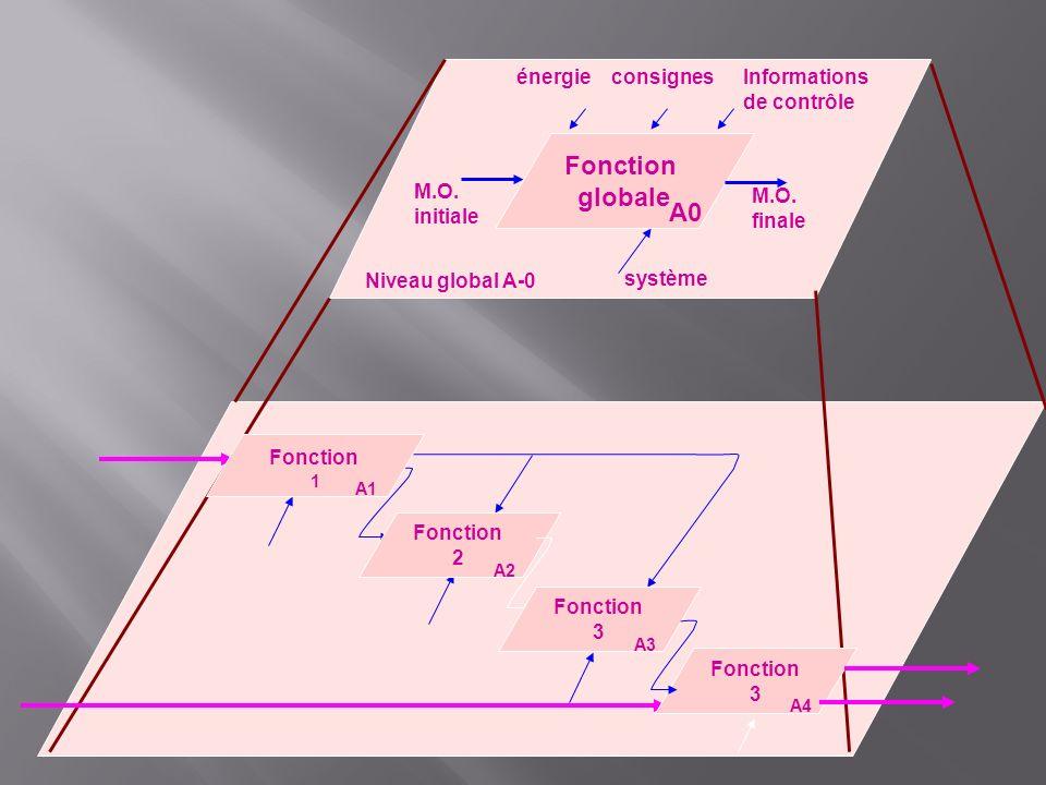 Niveau global A-0 Fonction globale A0 Fonction 1 A1 Fonction 2 A2 énergie M.O. initiale M.O. finale consignesInformations de contrôle système Fonction