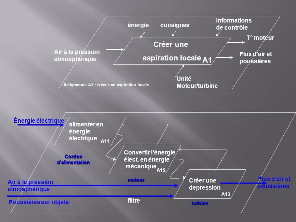 Actigramme A1 : créer une aspiration locale Créer une aspiration locale A1 T° moteur consignes Informations de contrôle Unité Moteur/turbine alimenter