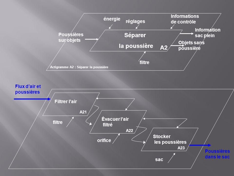 Actigramme A2 : Séparer la poussière Séparer la poussière A2 énergie Poussières sur objets Information sac plein réglages Informations de contrôle fil