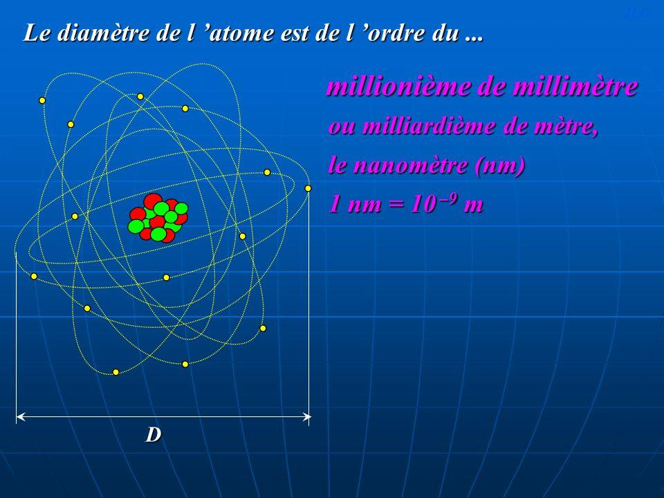 Le diamètre de l atome est de l ordre du... millionième de millimètre D ou milliardième de mètre, le nanomètre (nm) 1 nm = 10 –9 m JLG