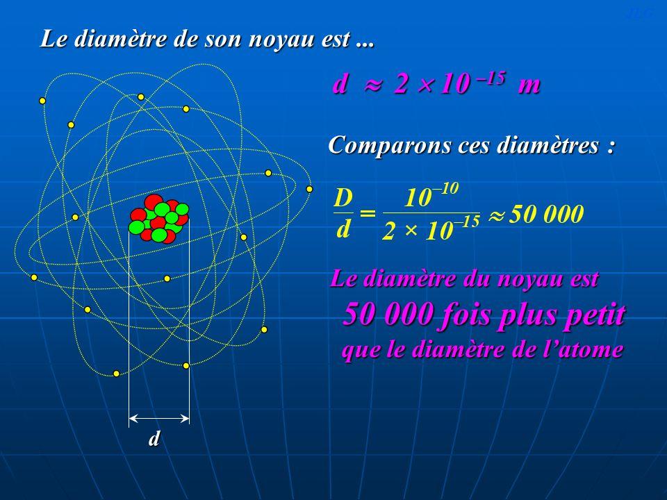 Le diamètre de son noyau est... Le diamètre du noyau est 50 000 fois plus petit que le diamètre de latome Le diamètre du noyau est 50 000 fois plus pe