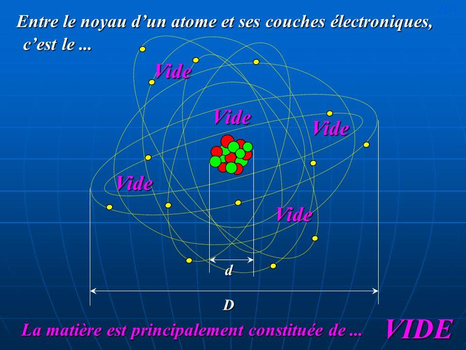 Entre le noyau dun atome et ses couches électroniques, Vide D cest le... La matière est principalement constituée de... VIDE d Vide Vide Vide Vide JLG