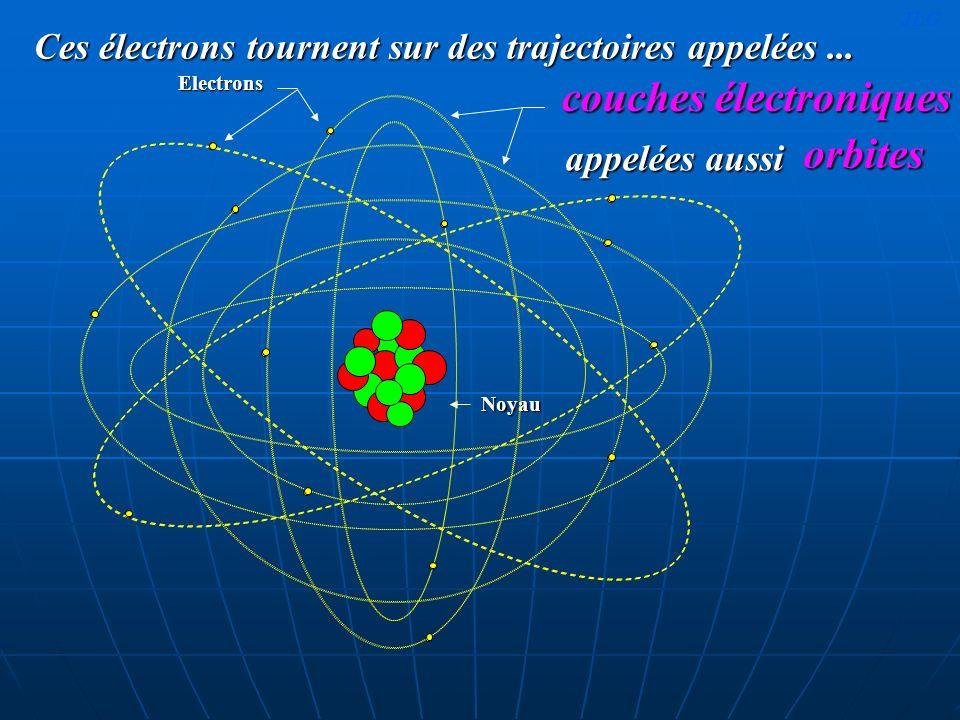 couches électroniques Ces électrons tournent sur des trajectoires appelées... Noyau Electrons orbites appelées aussi JLG
