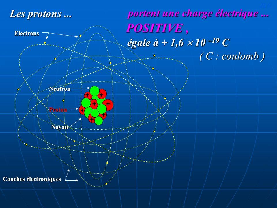 Les protons... Electrons Couches électroniques ( C : coulomb ) Noyau ProtonNeutron égale à + 1,6 10 –19 C portent une charge électrique... POSITIVE, J
