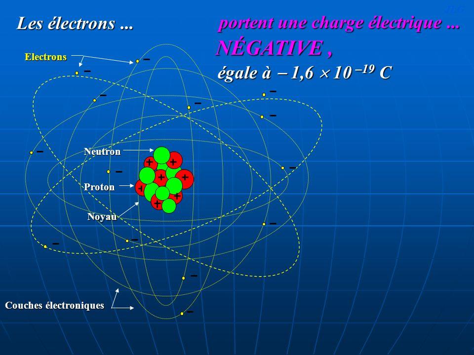 Les électrons... Electrons Couches électroniques Noyau ProtonNeutron égale à 1,6 10 –19 C portent une charge électrique... NÉGATIVE, JLG