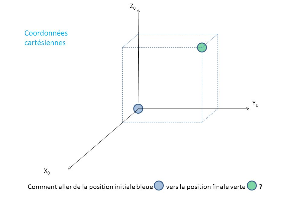 X0X0 Y0Y0 Z0Z0 Comment aller de la position initiale bleue vers la position finale verte ? Coordonnées cartésiennes