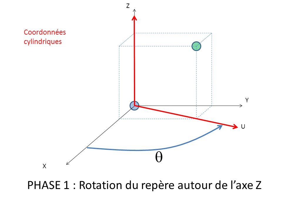 X Y Z U PHASE 1 : Rotation du repère autour de laxe Z Coordonnées cylindriques