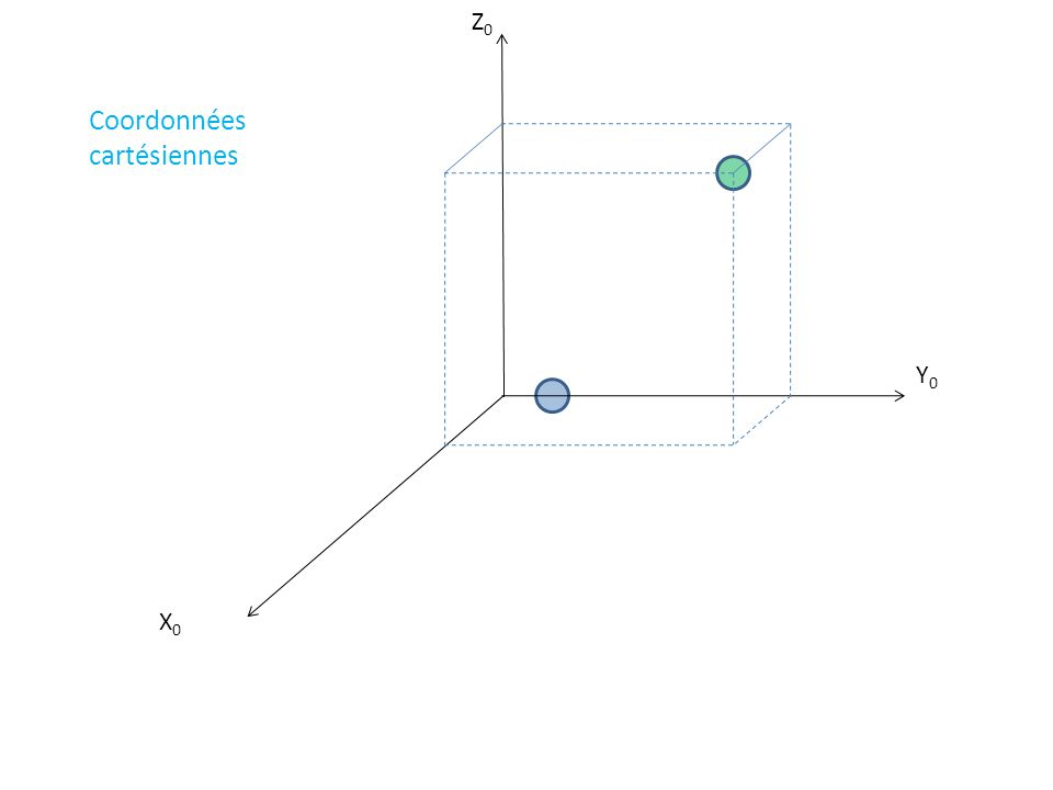X Y Z PHASE 2 : Déplacement le long de U sur une distance : r U Coordonnées cylindriques