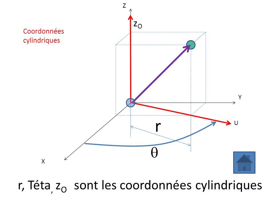 X Y Z U zOzO r, Téta, z O sont les coordonnées cylindriques r Coordonnées cylindriques