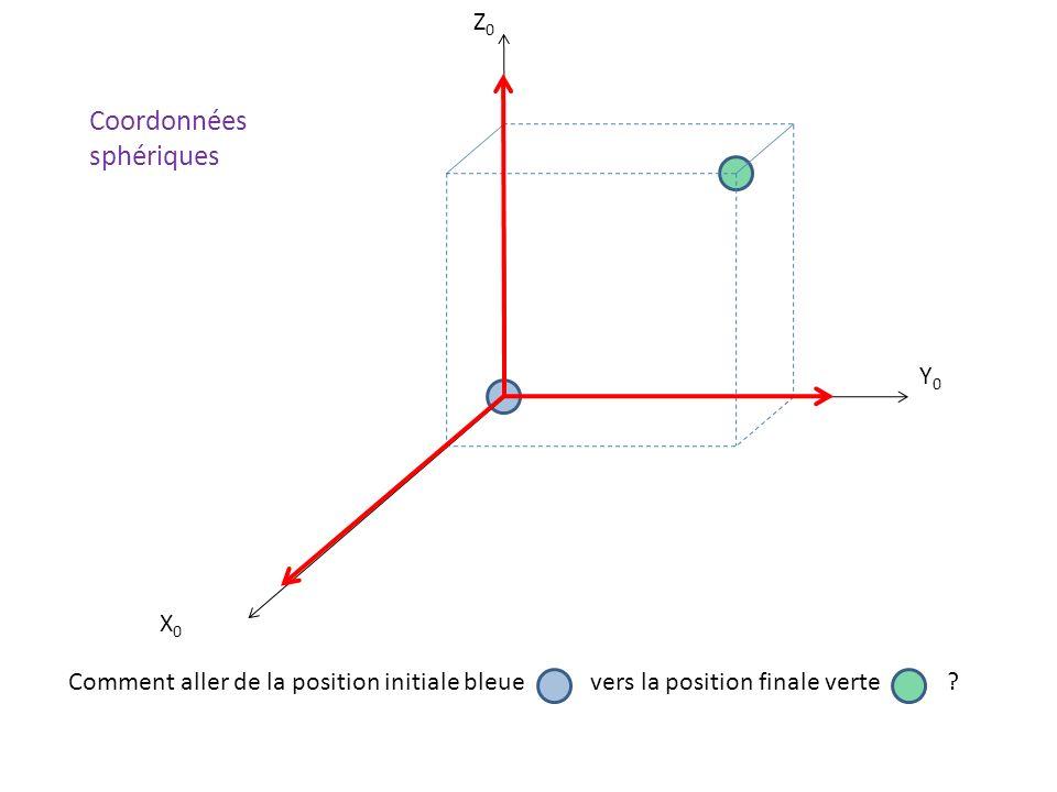 X0X0 Y0Y0 Z0Z0 Comment aller de la position initiale bleue vers la position finale verte ? Coordonnées sphériques