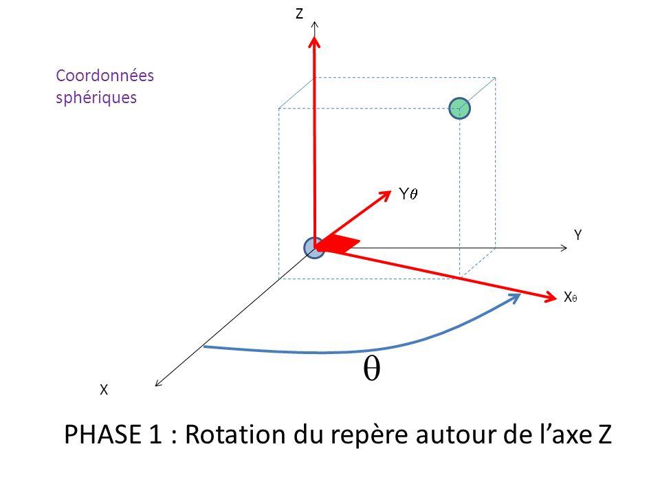 X Y Z X PHASE 1 : Rotation du repère autour de laxe Z Y Coordonnées sphériques