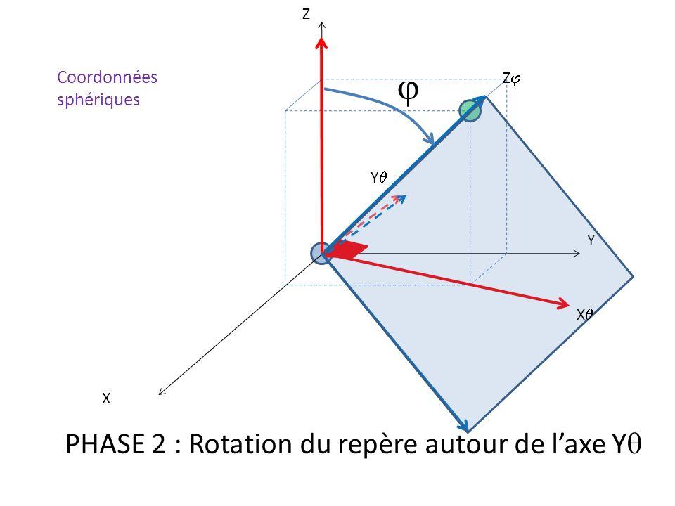 X Y Z X Y PHASE 2 : Rotation du repère autour de laxe Y Z Coordonnées sphériques