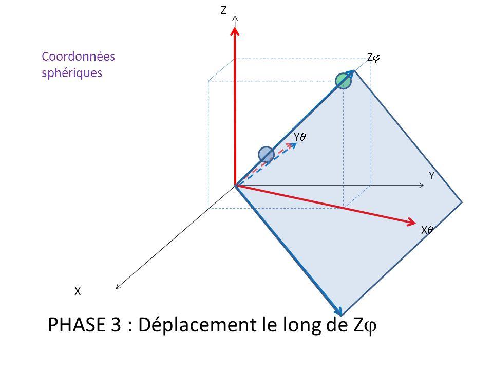 X Y Z PHASE 3 : Déplacement le long de Z X Y Z Coordonnées sphériques