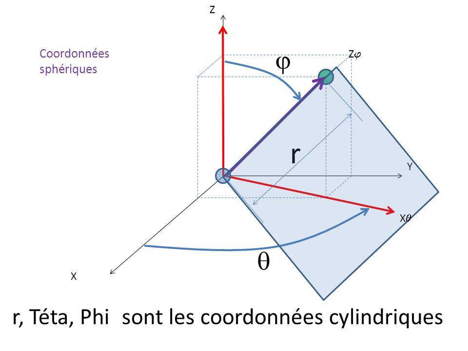 X Y Z r, Téta, Phi sont les coordonnées cylindriques r X Z Coordonnées sphériques