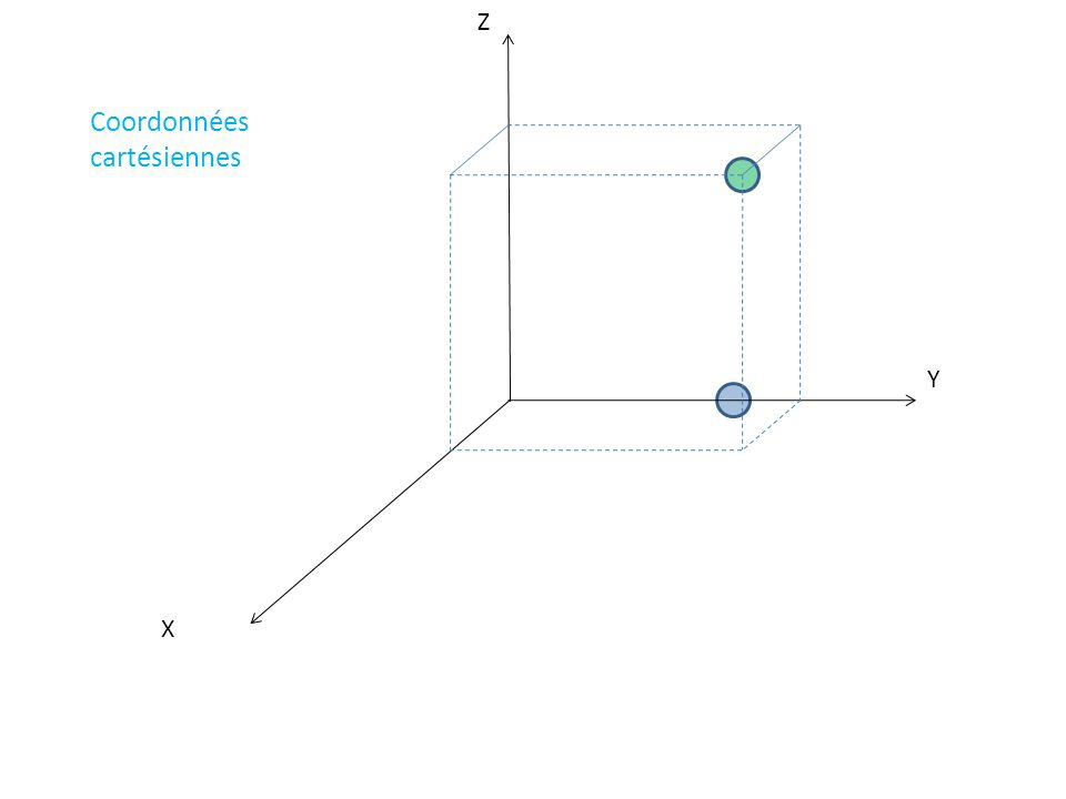 X Y Z yOyO 0 Coordonnées cartésiennes