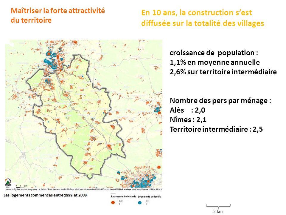 Maîtriser la forte attractivité du territoire 2 km En 10 ans, la construction sest diffusée sur la totalité des villages croissance de population : 1,1% en moyenne annuelle 2,6% sur territoire intermédiaire Nombre des pers par ménage : Alès : 2,0 Nîmes : 2,1 Territoire intermédiaire : 2,5