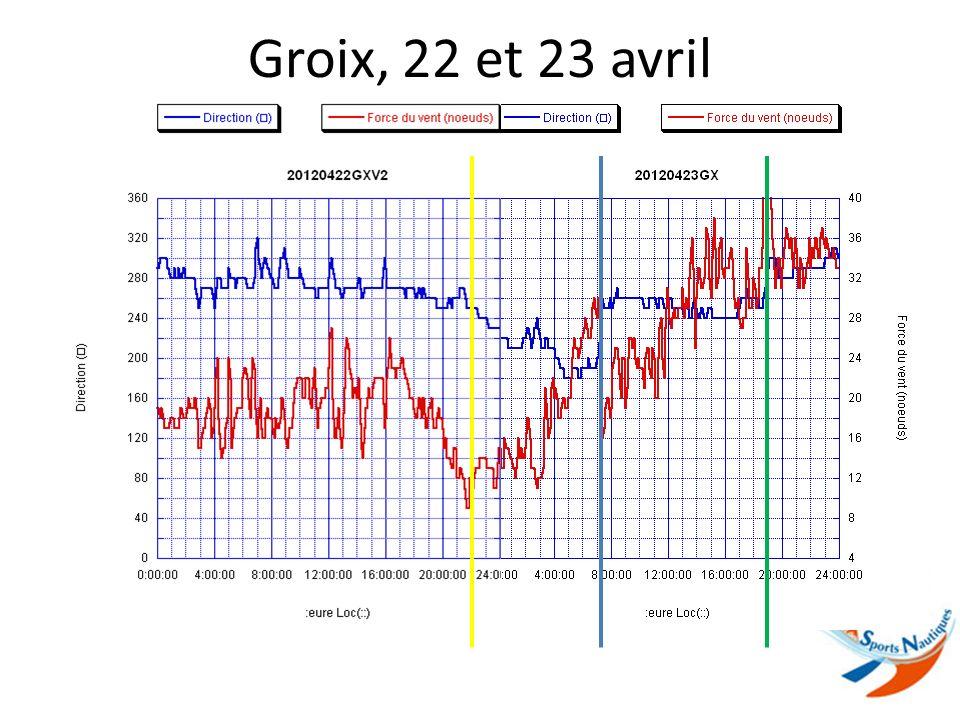 Lorient, 22 et 23 avril 2012