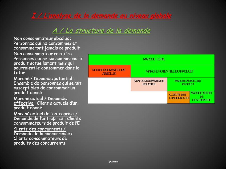I / Lanalyse de la demande au niveau globale A / La structure de la demande Non consommateur absolus : Personnes qui ne consommes et consommeront jama